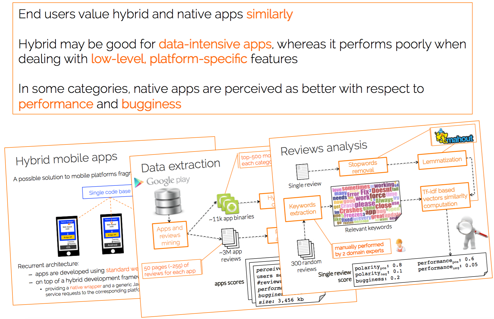 End Users' Perception of Hybrid Mobile Apps in the Google Play Store