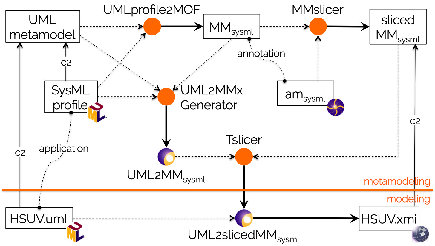 Automatically bridging UML profiles to MOF metamodels
