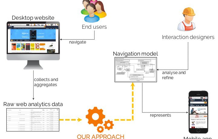 Leveraging Web Analytics for Automatically Generating Mobile Navigation Models